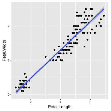 ggplot2_scatter_bw_lm.png